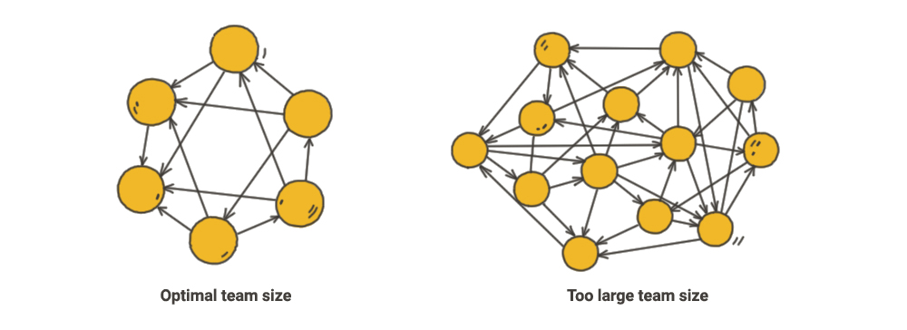 Agile software team organization: small team vs. big team