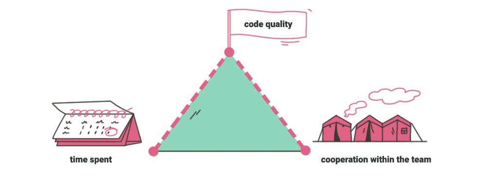 metrics to measure productivity of development team in IT