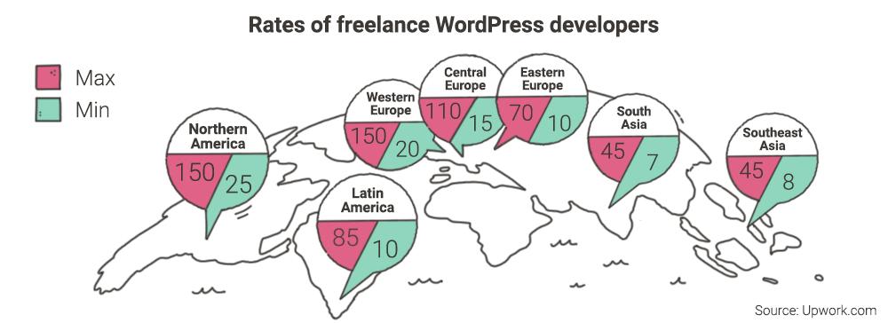data on freelance WordPress developers minimum and maximum hourly rates