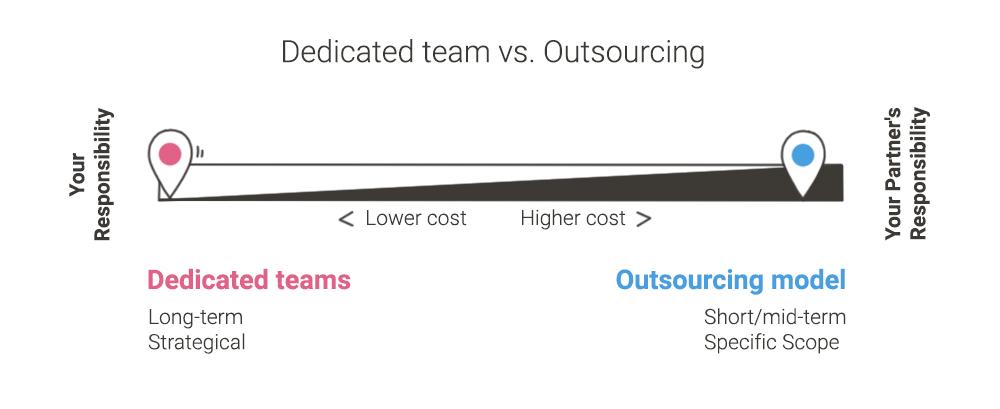 dedicated team vs outsourcing - models comparison