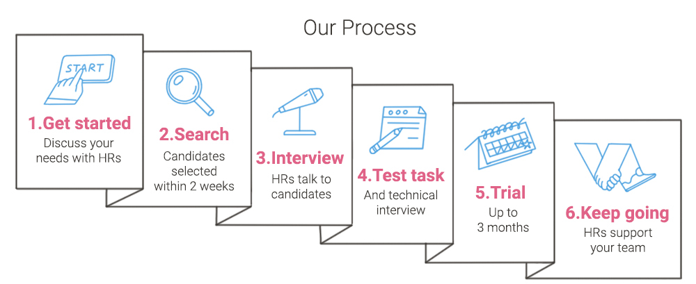 the process of hiring a dedicated team