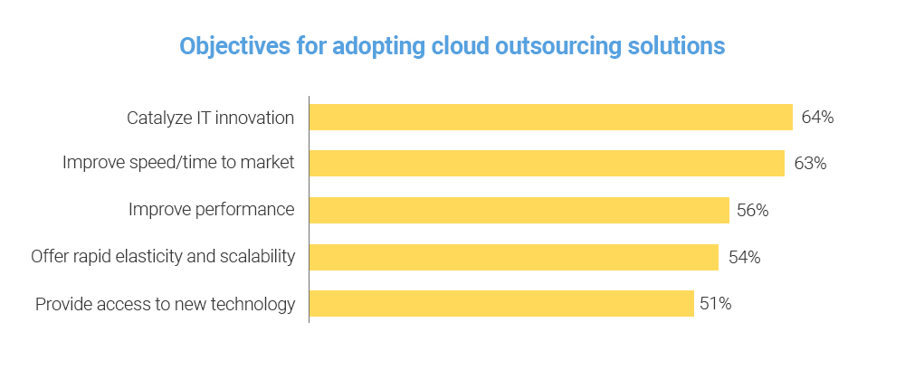 objectives for cloud outsourcing solutions