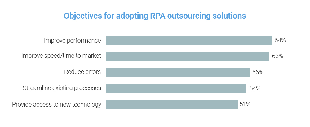 objectives for adopting RPA outsourcing solutions