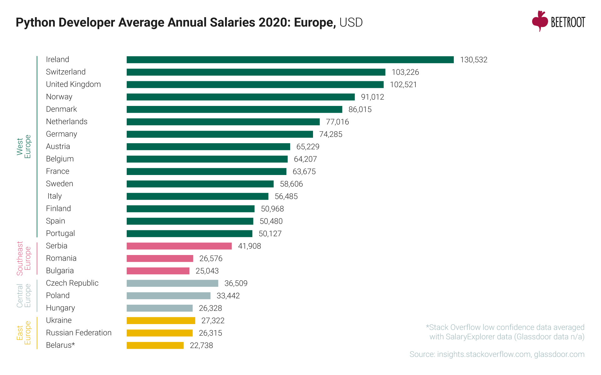 Python developer average annual salaries 2020: Europe