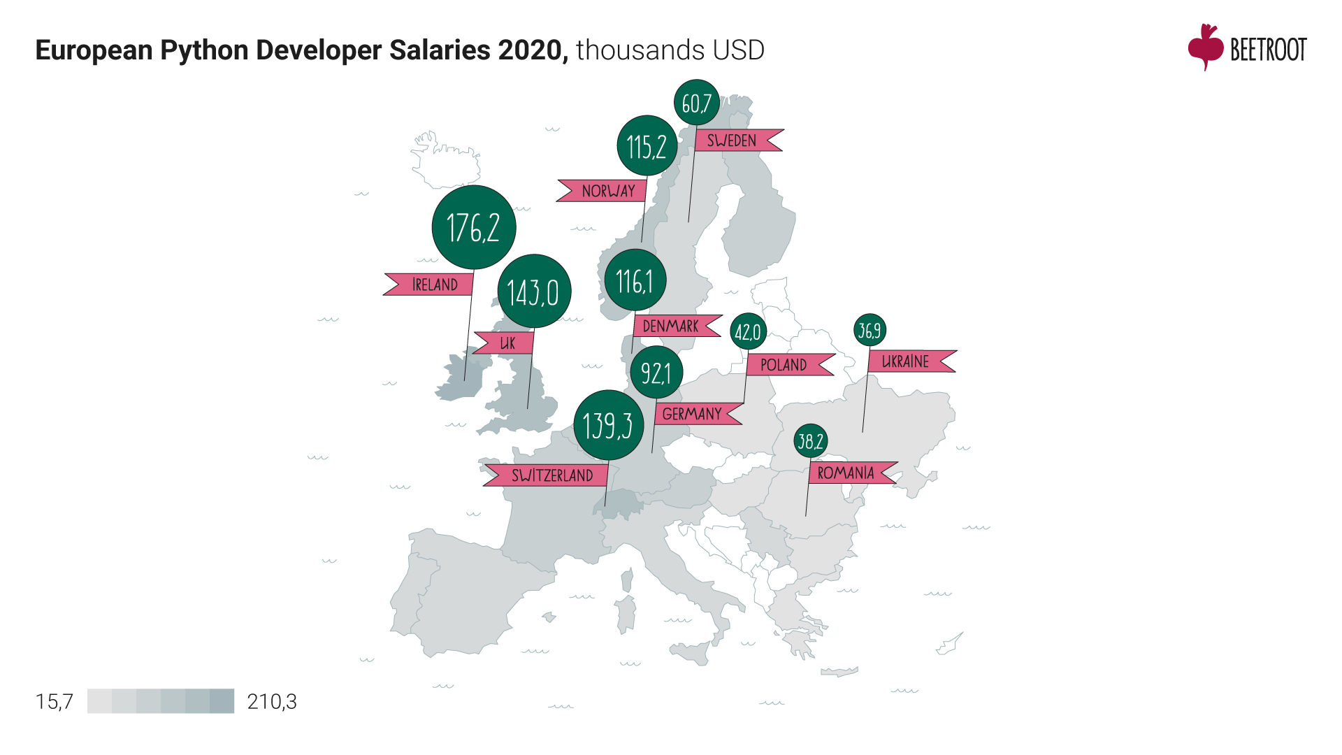 European python developer salaries 202