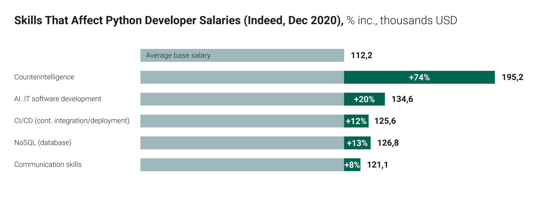 skills that affect python developer salaries